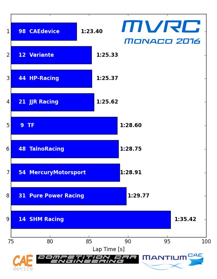 MVRC Monaco 2016