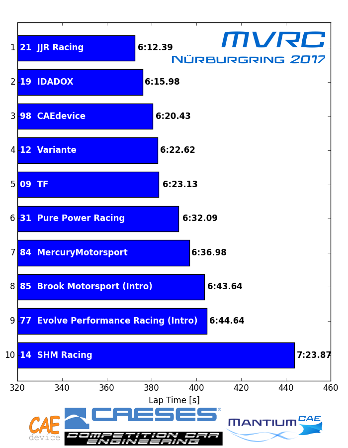 Results MVRC Nürburgring 2017