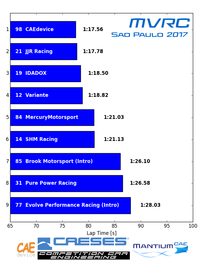 Results MVRC 2017 Sao Paulo