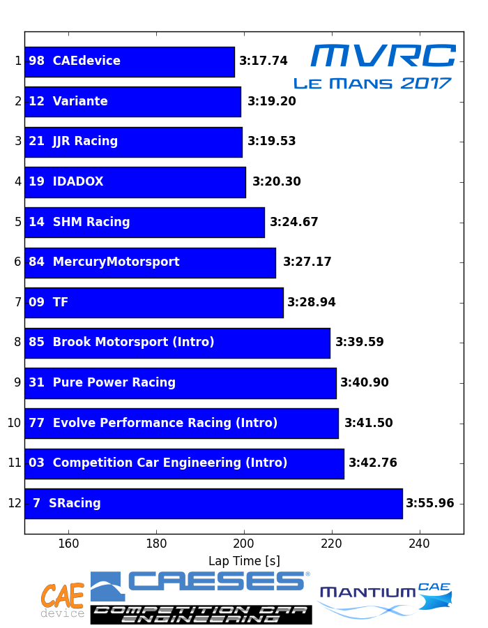 Results MVRC Le Mans 2017