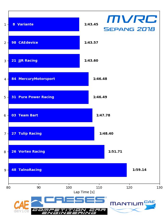 Results MVRC Sepang 2018